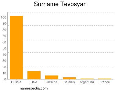 Surname Tevosyan