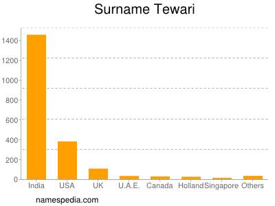 nom Tewari