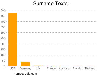 Surname Texter