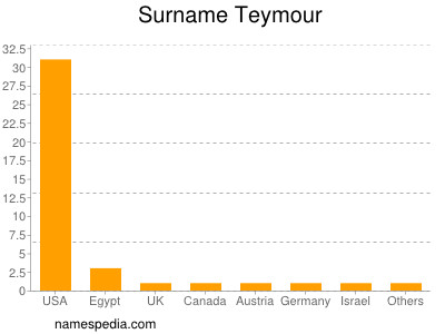 Surname Teymour
