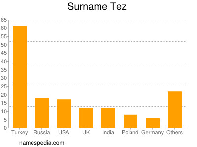Surname Tez