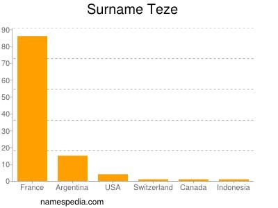 Surname Teze