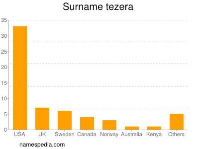 Surname Tezera