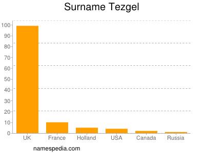 Surname Tezgel