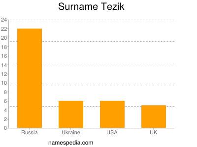 Surname Tezik