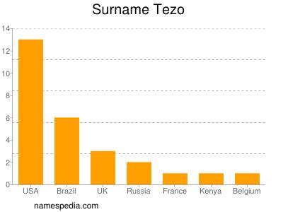 Surname Tezo