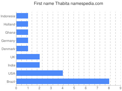 Given name Thabita