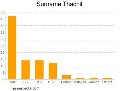 nom Thachil