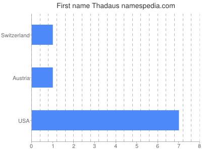 prenom Thadaus