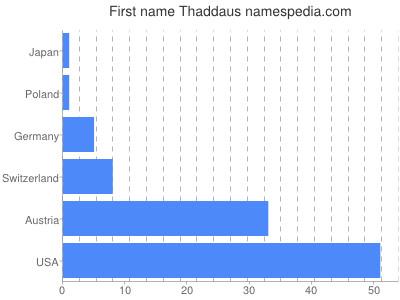 prenom Thaddaus