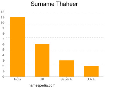 Surname Thaheer