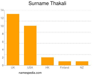 Surname Thakali