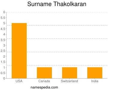 Surname Thakolkaran