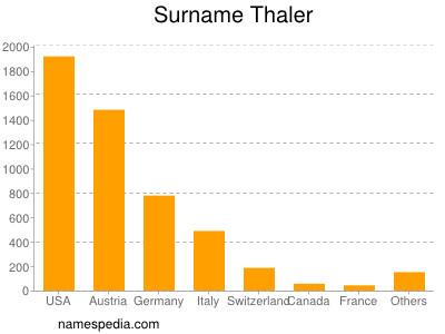 Surname Thaler