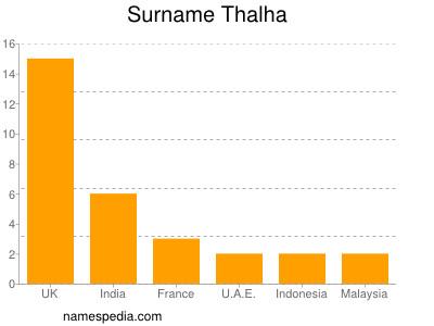 Surname Thalha