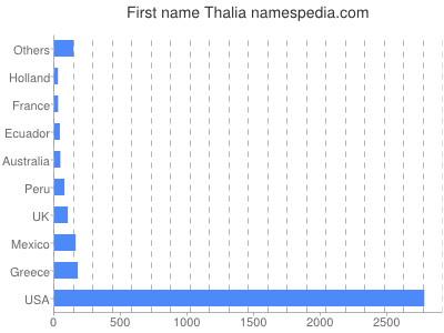 Vornamen Thalia