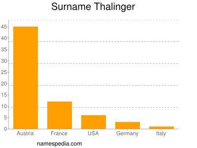 Surname Thalinger