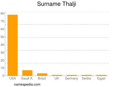 Surname Thalji