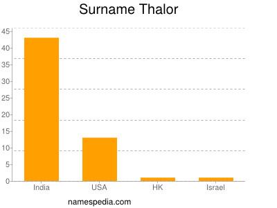 Surname Thalor