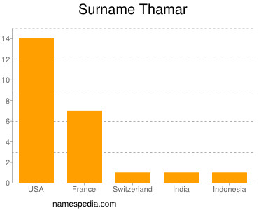 Surname Thamar