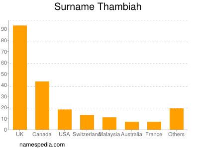 Surname Thambiah