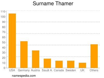 Familiennamen Thamer