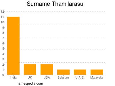 Surname Thamilarasu