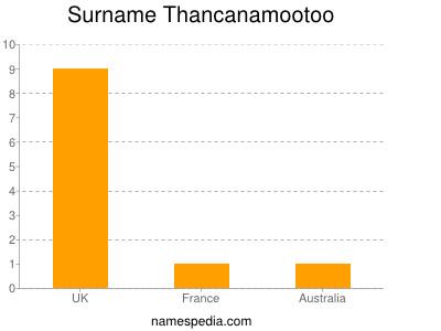 Surname Thancanamootoo