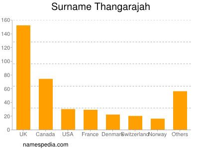 Surname Thangarajah