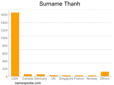 nom Thanh