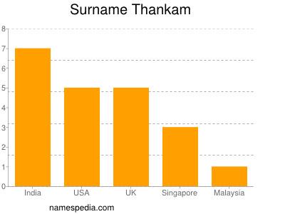 Surname Thankam