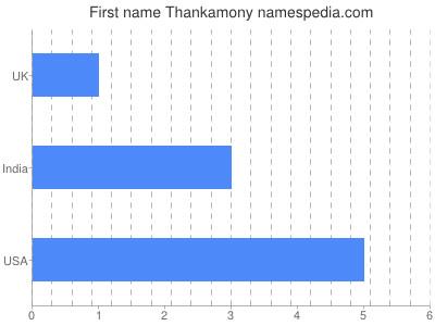 Given name Thankamony