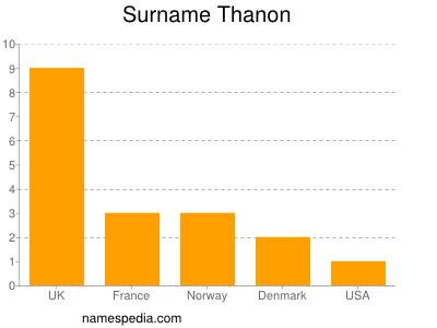 Surname Thanon