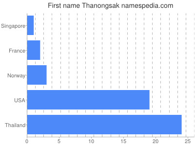 Given name Thanongsak