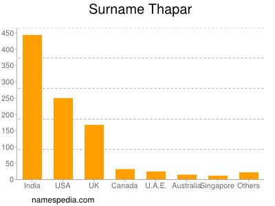 Surname Thapar