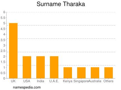 Surname Tharaka