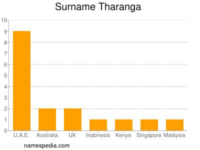 Surname Tharanga