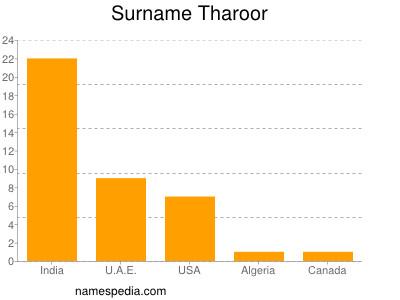 Surname Tharoor