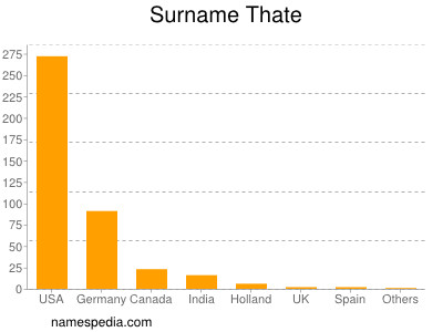 Surname Thate