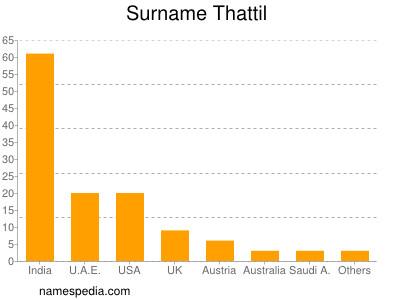 Surname Thattil