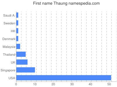Given name Thaung