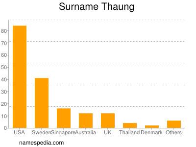 Surname Thaung