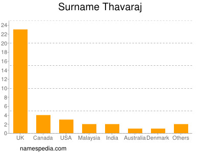 Surname Thavaraj