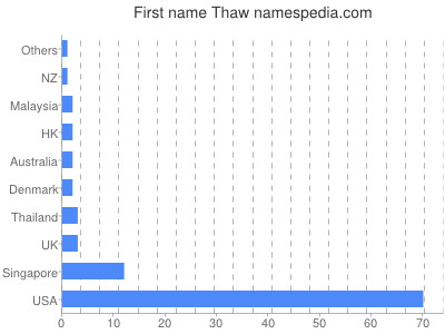 Given name Thaw