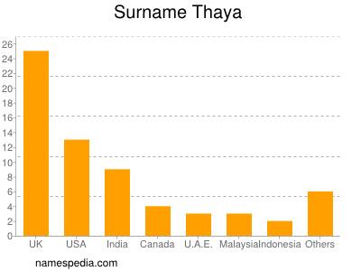 Familiennamen Thaya