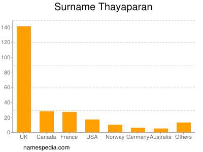 Surname Thayaparan