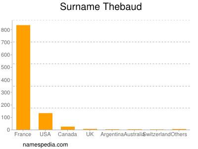Familiennamen Thebaud