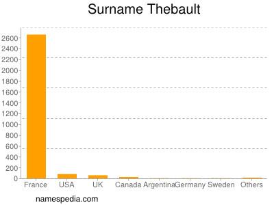 Surname Thebault
