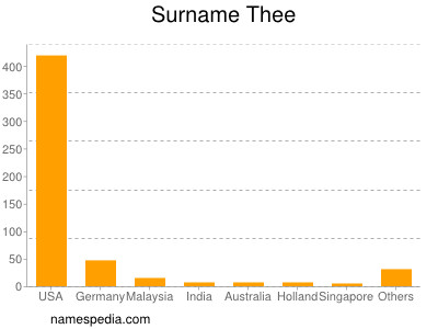 Surname Thee