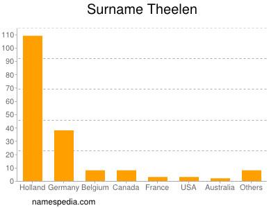 Familiennamen Theelen